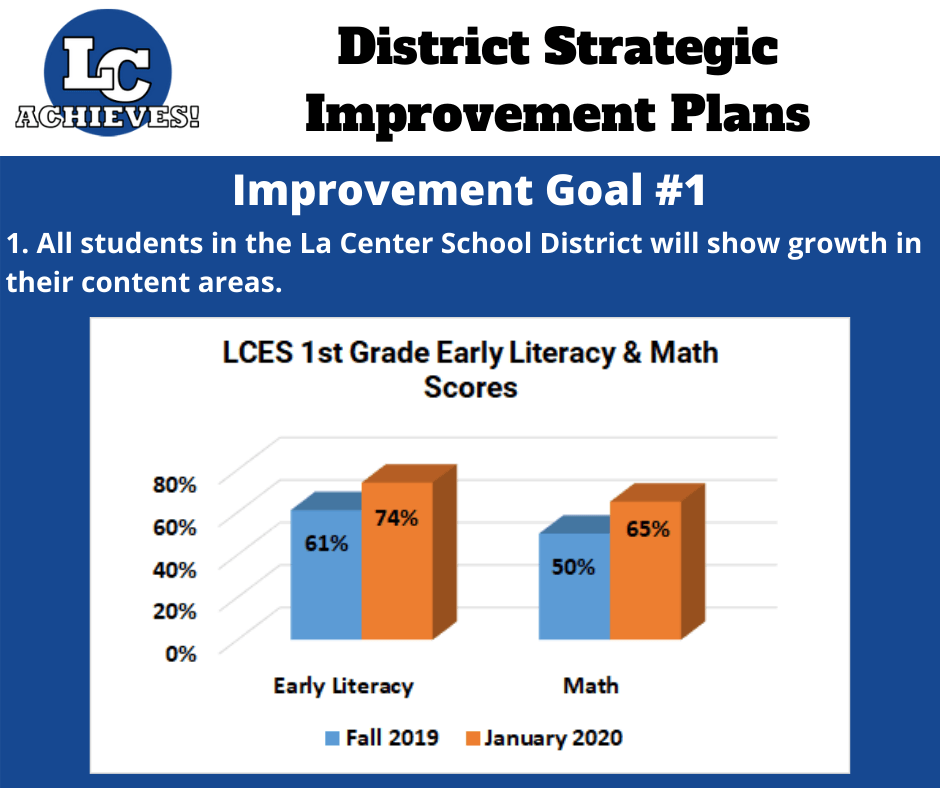 LCES 1st Grade Early Literacy and Math Scores Graph