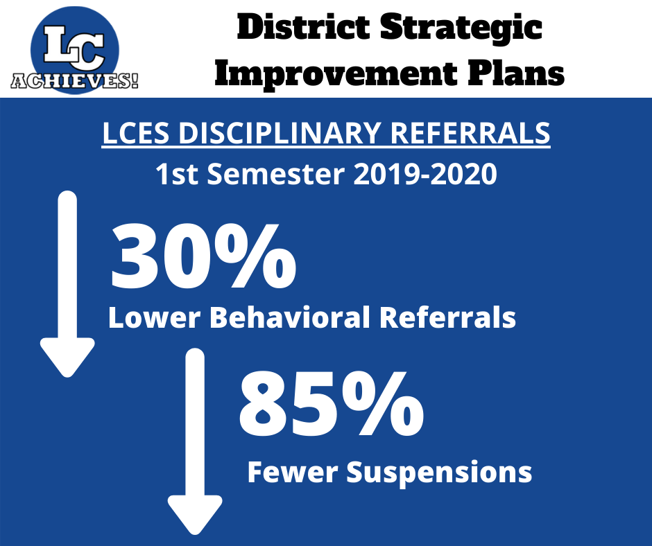 LCES Disciplinary Referrals Graph