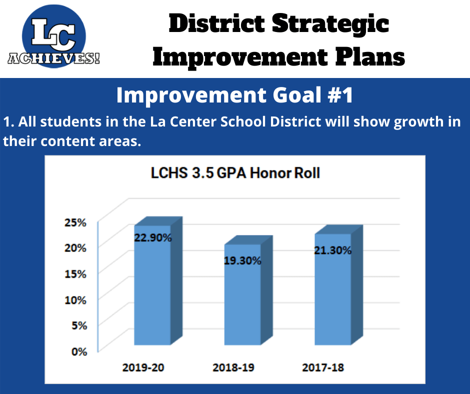 Slide with HS 3.5 GPA Honor Roll Data showing improvements