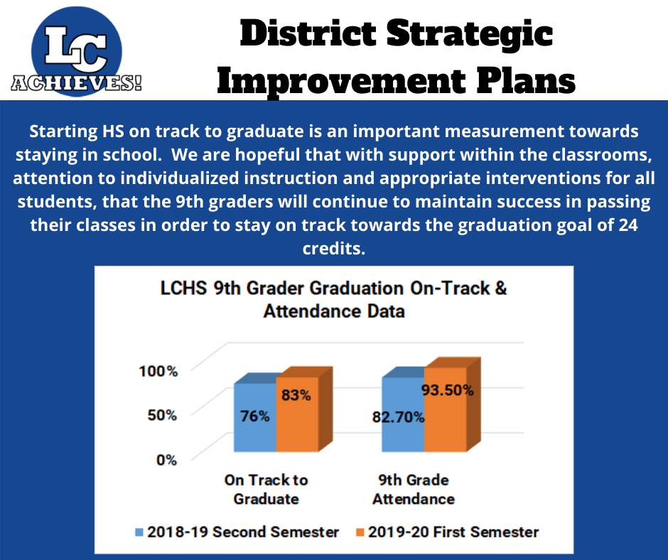 Slide with 9th Grade On-Track to Graduation and Attendance Information Showing Improvements