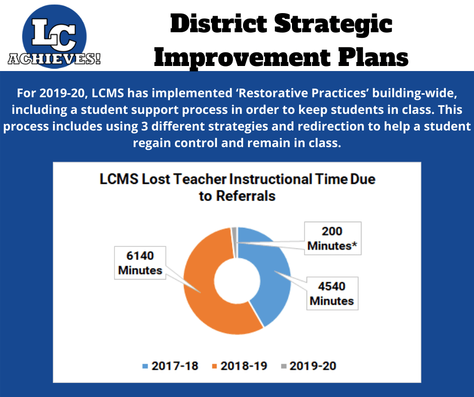 Slide showing LCMS Restorative Practices Effects
