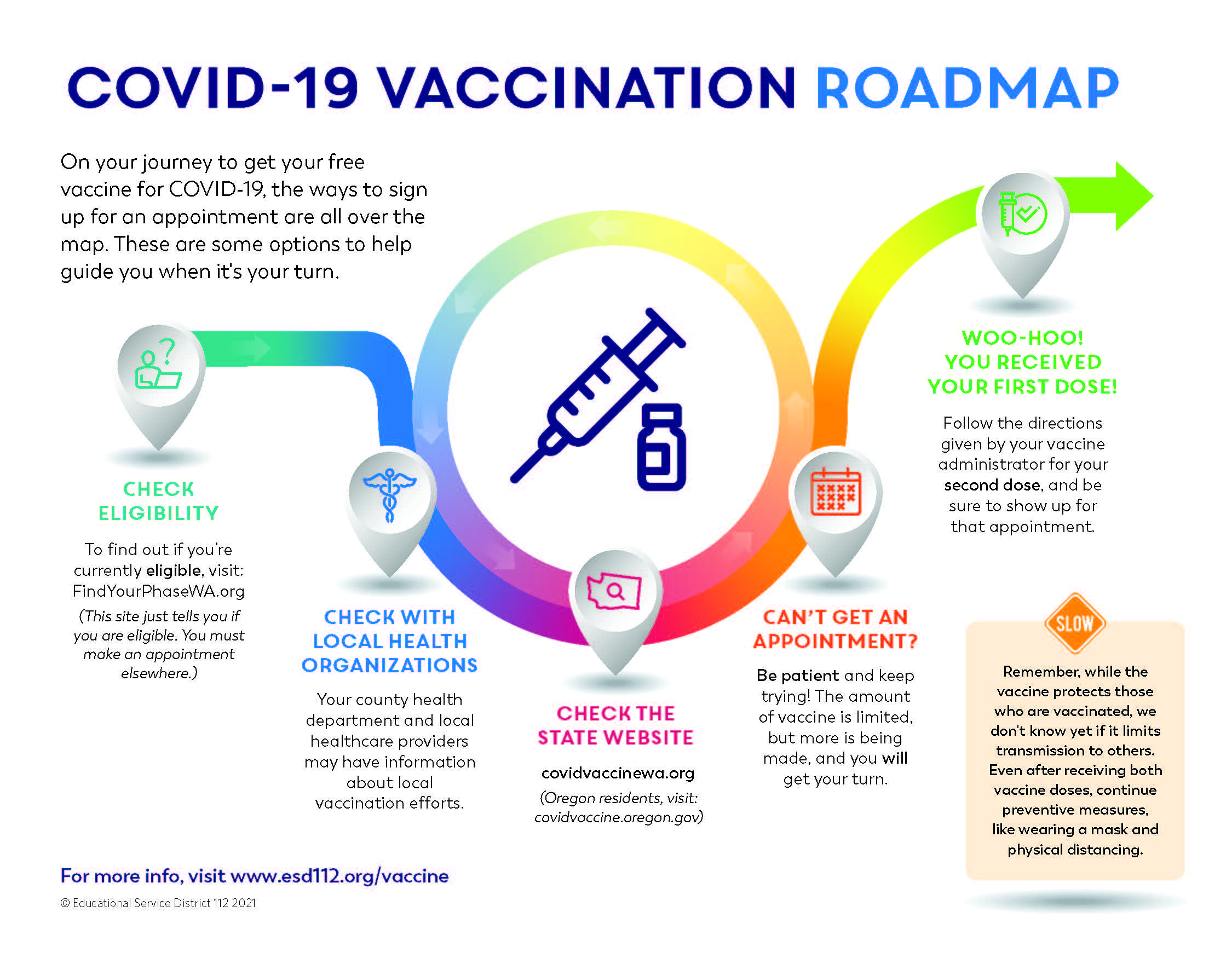 Pathway to COVID-19 Vaccine